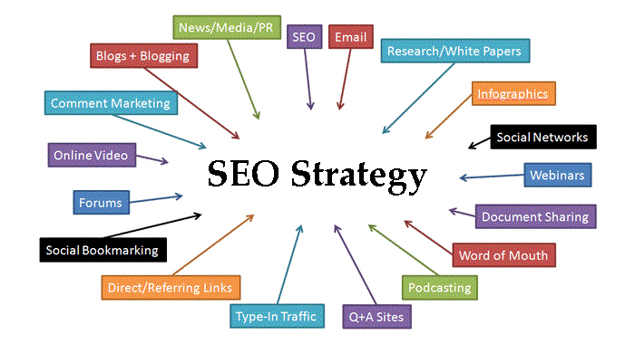 SEO-Strategy-Map