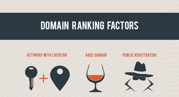 Domain-Ranking-Factors